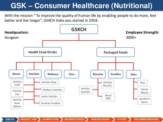 glaxosmithkline marketing analysis We are changing the way we work and the way our commercial business is set  up to further embed our values in everything we do.