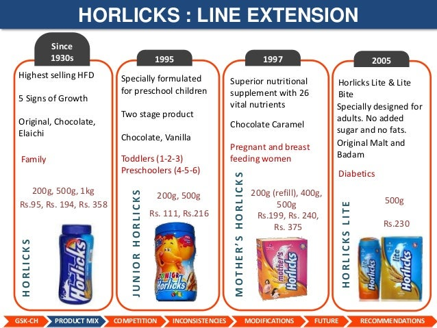horlicks swot Amul is an indian dairy cooperative, based at anand in the state of gujarat.