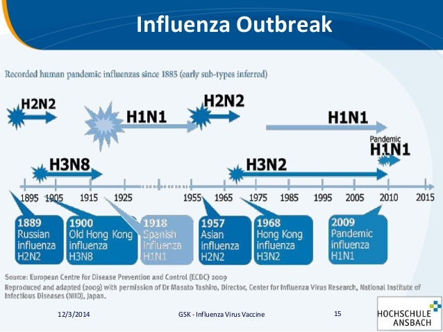 the influenza virus occurrence and vaccines Two types of influenza vaccine are available: the live attenuated influenza vaccine (laiv), which is licensed for use in healthy persons aged 2 to 49 years, and the inactivated vaccine (trivalent inactivated influenza virus [tiv]), which can be given to all persons 6 months of age and older both vaccines contain the same recommended influenza .