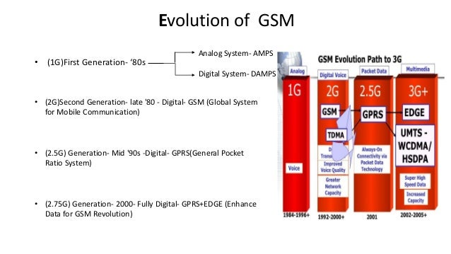 global system for mobile communication Standard to describe protocols for second generation digital cellular networks used by mobile phones.