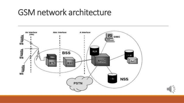 Gsm network architecture gsm overview what is 2g gsm architecture overview oss ms bss nss 5 ccuart Image collections