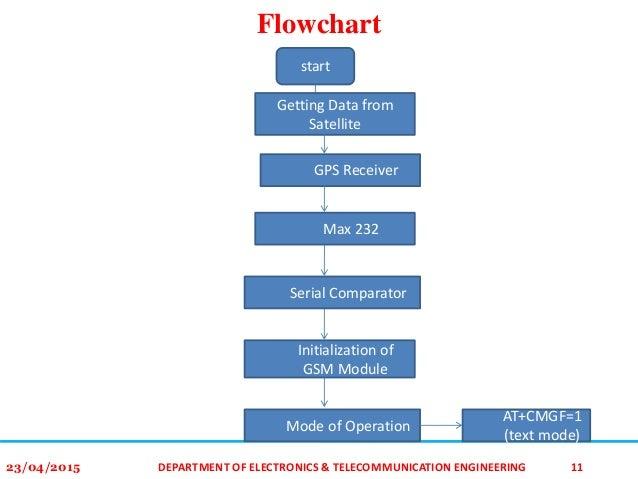 Gps Gsm Integration For Enhancing Public Transportation