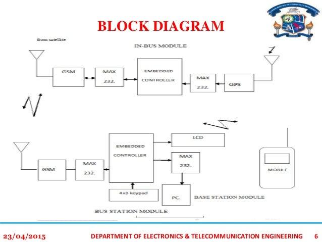 gps block diagram schematic wiring diagram rh 7 dkiop chamas naturatelier de gps receiver block diagram explanation gps block diagram explanation