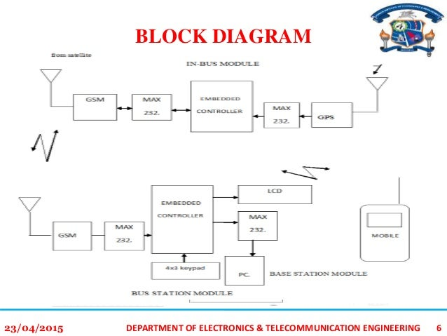 gps gsm integration for enhancing public transportation management se rh slideshare net gsm architecture block diagram gsm block diagram ppt