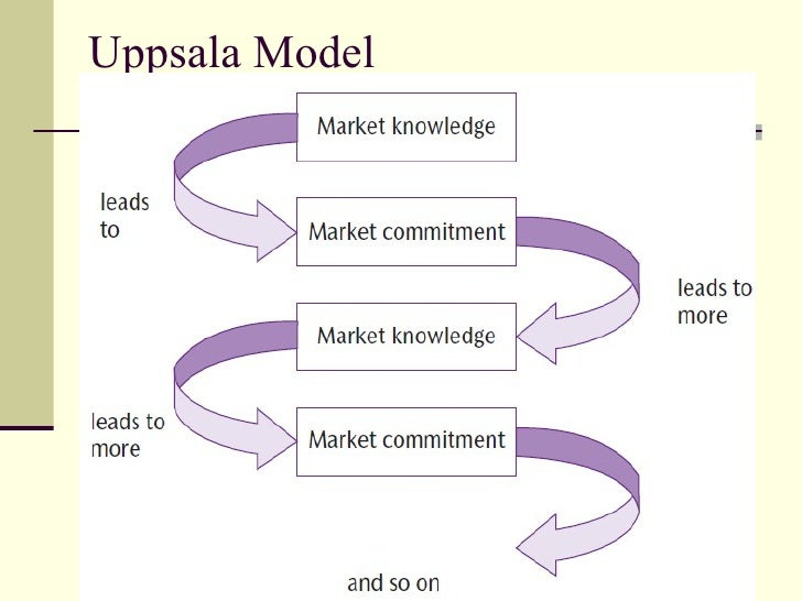 an examination of uppsala internationalization model Uppsala internationalization process model put forward by johanson and   allowed to be discontinuous due to the assessment of goals and outcomes by the.