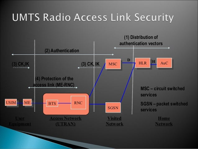 security mechanisms in 2g and 3g essay Mobile security, or more specifically mobile device security, has become  increasingly important  the gsm network encryption algorithms belong to the  family of algorithms called a5 due to the policy  the security mechanisms in  place to counter the threats described above are presented in this section they  are divided.