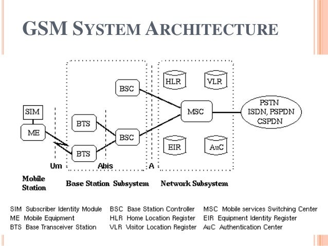Gsm Architecture 17950402 on transmission module location