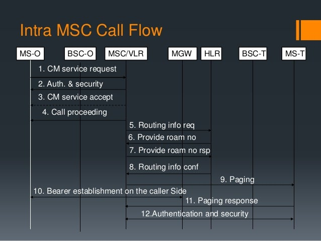 gsm architecture and call flow 5 638?cb=1429290629 gsm architecture and call flow