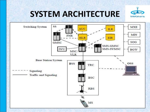 Gsm architecture and interfaces telebeans for Architecture 2g