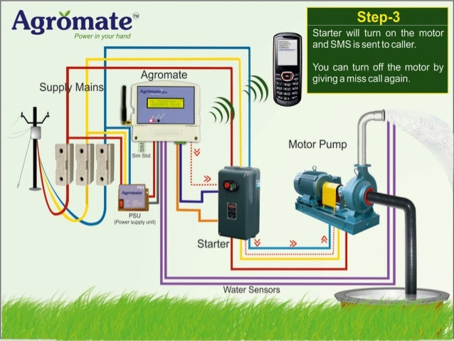 Agromate Plus Agromate Plus is an extended model to support motors of any HP  All features of Agromate Deluxe and few add...