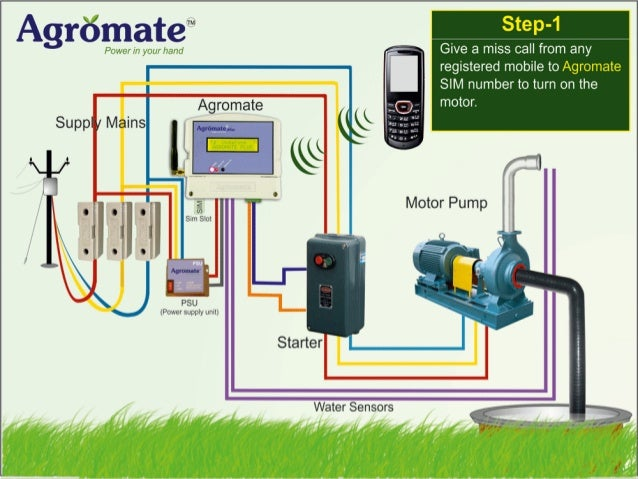 Agromate Deluxe Agromate Deluxe is an entry level model Works for motors up-to 7.5 HP  Easy to install  Operate with a...