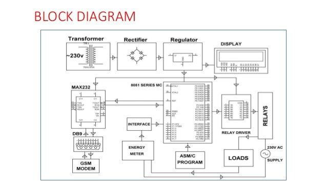 Gsm Based Energy Meter Reading System And Load Control
