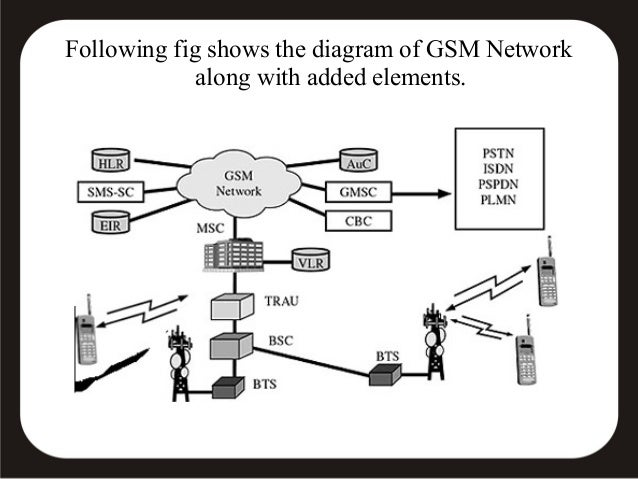 Gsm based smart card information for lost atm cards 28 following fig shows the diagram of gsm network ccuart Image collections