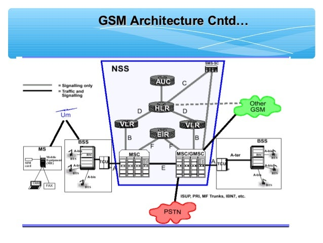 gsm: network architecture essay Essay on wireless led display board using gsm  network architecture, data throughput and user perceptions, it will distinguish between the 4g lte, 4g wimax, and .