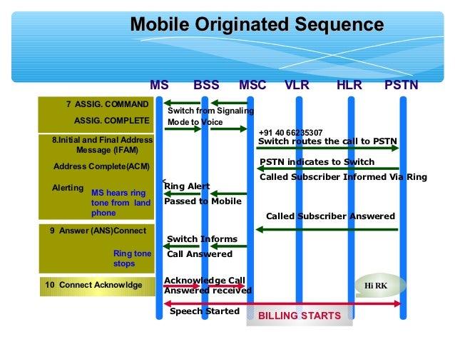 Roaming call scenarios (roaming in a gsm network).