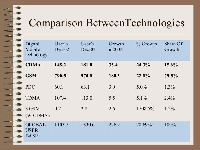 CDMA vs. GSM, Which One Is the Best for You?