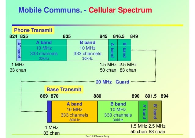 Gsm channel calculations