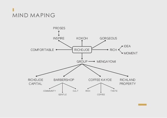 MIND MAPING RICHDJOECOMFORTABLE INSPIRE PROSES KOKOH GORGEOUS RICH IDEA MOMENT GROUP RICHDJOE CAPITAL BARBERSHOP COMMUNITY...