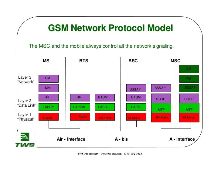 The GSM Network Architecture