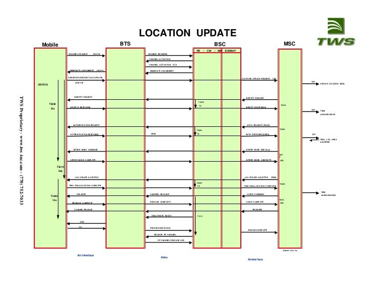 Location updating sequence in gsm