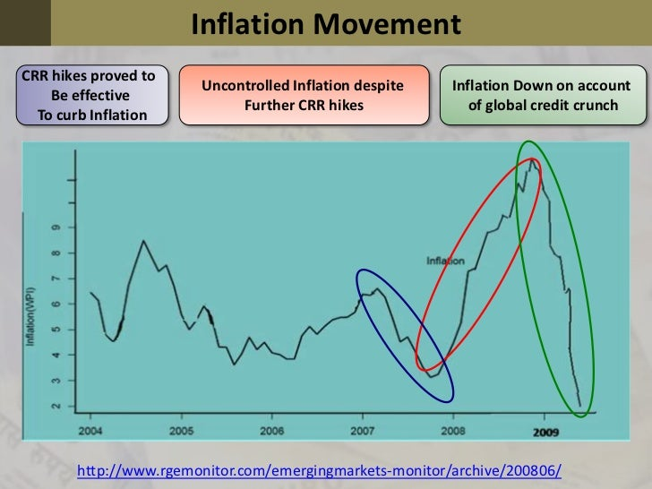 rbi inflation control The rbi implements the monetary policy through open market  as a tool to  control inflation, rbi increases the repo rate, making it more.