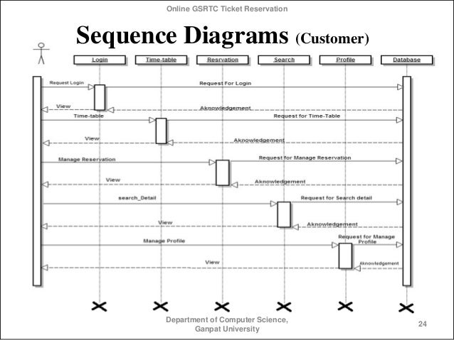 Online reservation system sequence diagram complete wiring diagrams online bus ticket reservation rh slideshare net online railway reservation system sequence diagram online course reservation ccuart Gallery