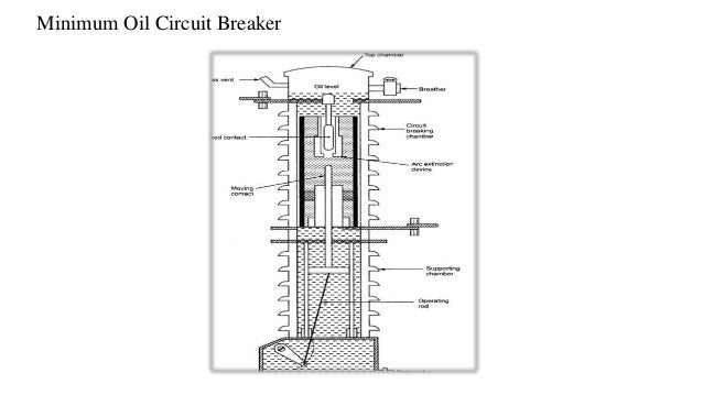 vacuum circuit breaker operation