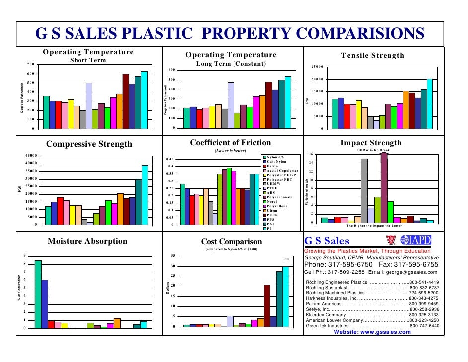 Mechanical Property Comparison Chart
