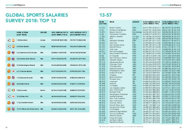 GLOBAL SPORTS SALARIES SURVEY 2018