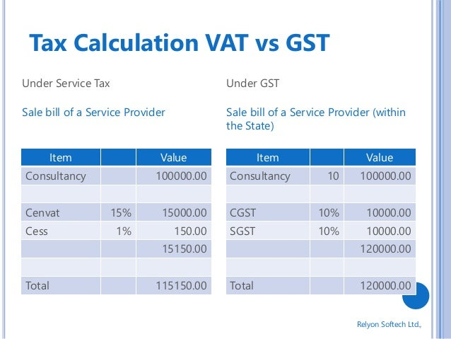 Difference Between GST and VAT with Example – VAT vs GST