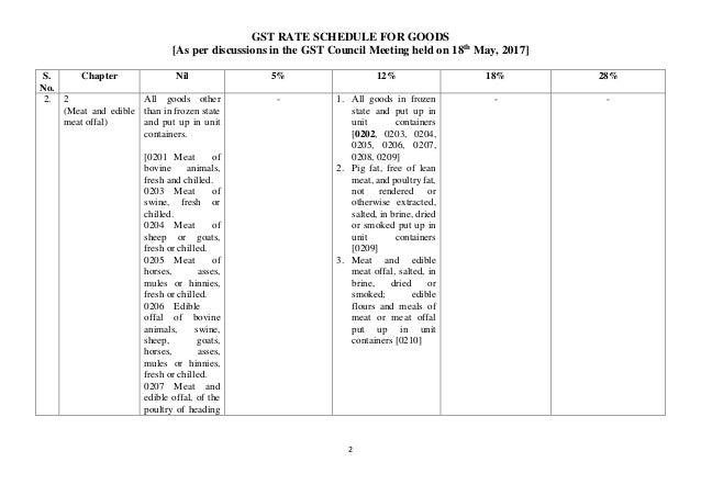 GST Rates For Goods Slide 2