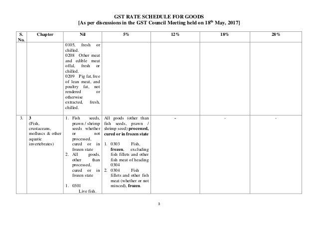 GST Rates For Goods Slide 3