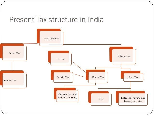 contemporary issues in accounting taxation in india Manufacturer of reference books - accounting: contemporary issues and standards, organism a new vision of society, eternity in motion book and rock garden book.