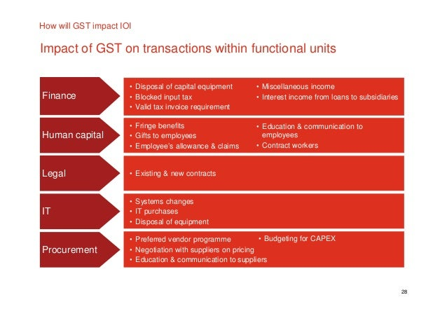 Gst On Captial Purchases For Residential Rental Property