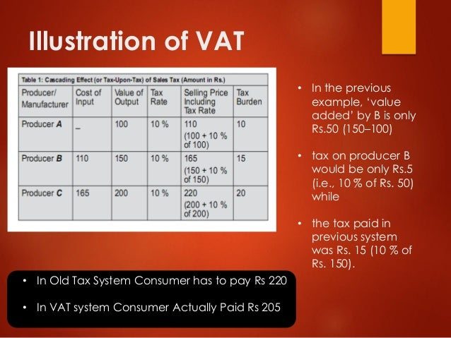 Illustration of VAT • In the previous example, 'value added' by B is only Rs.50 (150–100) • tax on producer B would be onl...