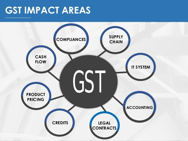 Image result for GST implementation India