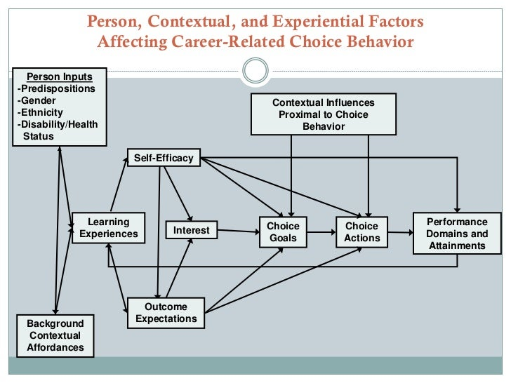 Factors Which Influence Career Choices