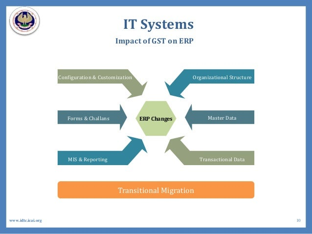 IT Systems ERP Changes Configuration & Customization Forms & Challans MIS & Reporting Organizational Structure Master Data...