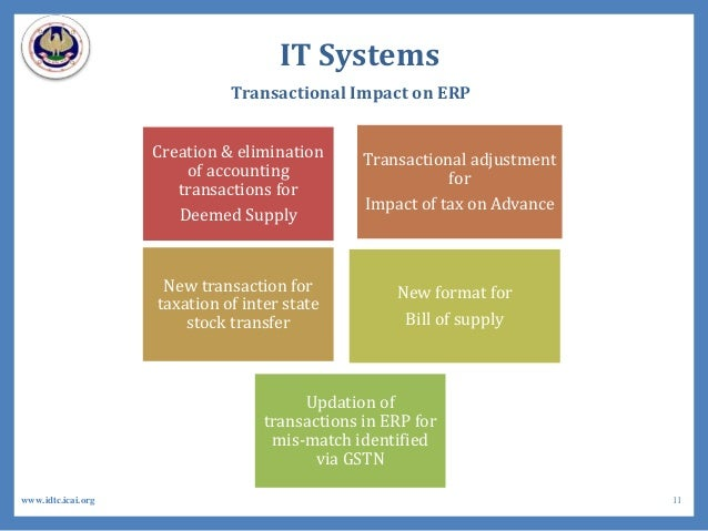 Creation & elimination of accounting transactions for Deemed Supply Transactional adjustment for Impact of tax on Advance ...