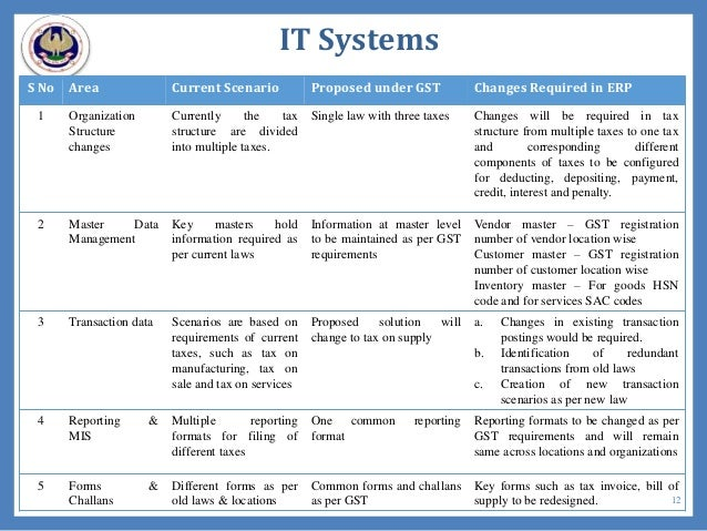 IT Systems S No Area Current Scenario Proposed under GST Changes Required in ERP 1 Organization Structure changes Currentl...
