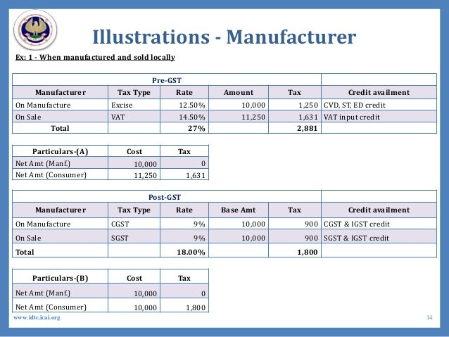Illustrations - Manufacturer Ex: 1 - When manufactured and sold locally Pre-GST Manufacturer Tax Type Rate Amount Tax Cred...