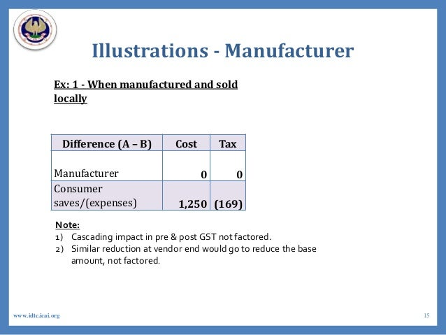 Illustrations - Manufacturer Ex: 1 - When manufactured and sold locally Difference (A – B) Cost Tax Manufacturer 0 0 Consu...