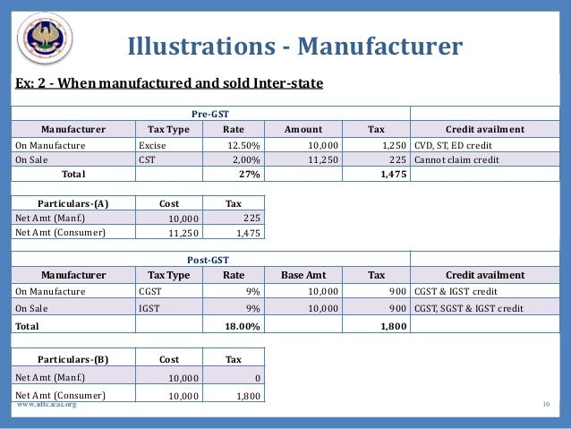 Illustrations - Manufacturer Ex: 2 - When manufactured and sold Inter-state Pre-GST Manufacturer Tax Type Rate Amount Tax ...