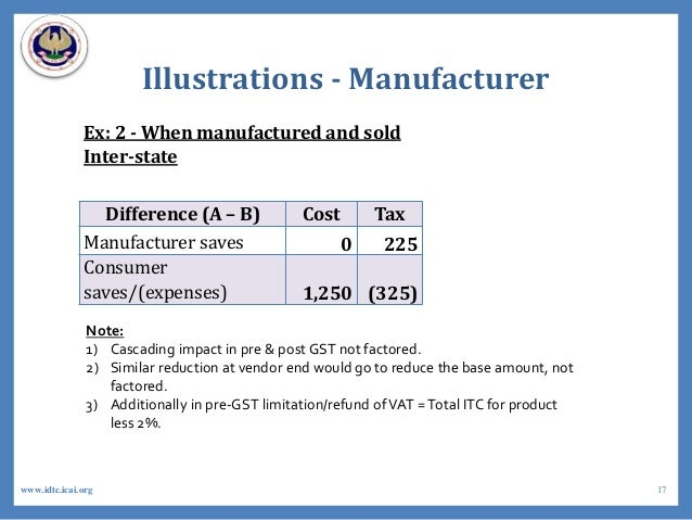Illustrations - Manufacturer Ex: 2 - When manufactured and sold Inter-state Difference (A – B) Cost Tax Manufacturer saves...
