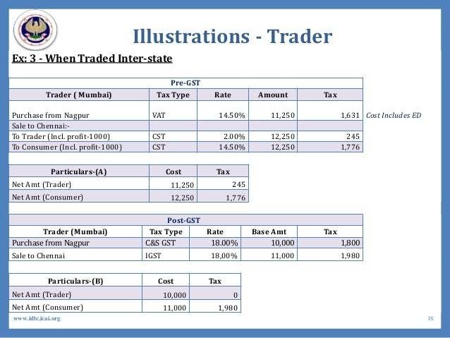 Illustrations - Trader Ex: 3 - When Traded Inter-state Pre-GST Trader ( Mumbai) Tax Type Rate Amount Tax Purchase from Nag...