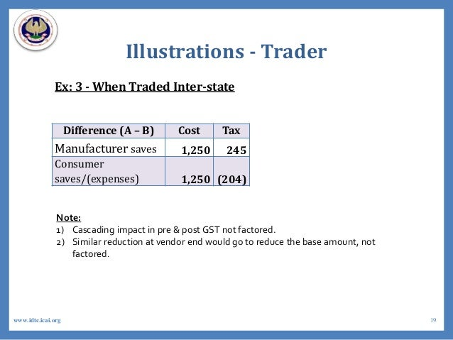 Illustrations - Trader Ex: 3 - When Traded Inter-state Difference (A – B) Cost Tax Manufacturer saves 1,250 245 Consumer s...