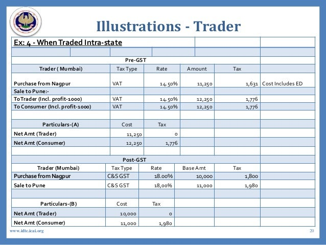 Illustrations - Trader Ex: 4 - WhenTraded Intra-state Pre-GST Trader ( Mumbai) TaxType Rate Amount Tax Purchase from Nagpu...