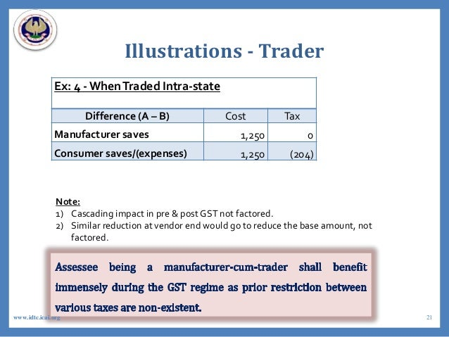 Illustrations - Trader Ex: 4 - WhenTraded Intra-state Difference (A – B) Cost Tax Manufacturer saves 1,250 0 Consumer save...