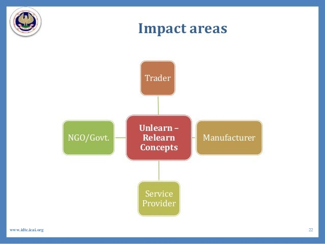 Impact areas Unlearn – Relearn Concepts Trader Manufacturer Service Provider NGO/Govt. 22www.idtc.icai.org