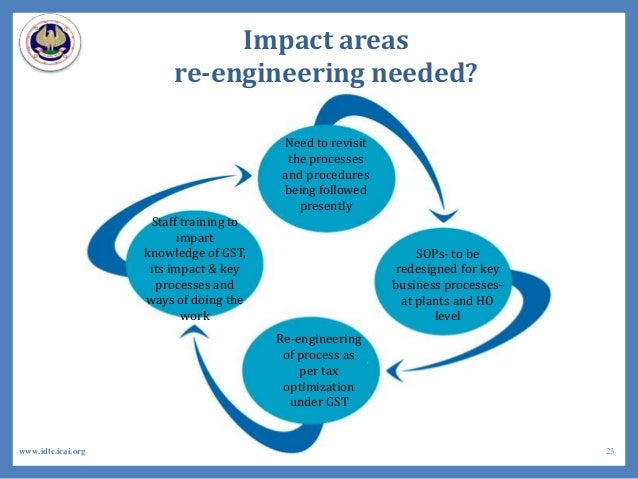 Impact areas re-engineering needed? Need to revisit the processes and procedures being followed presently SOPs- to be rede...